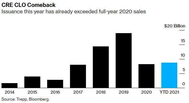 商業地產 CLO 歷年銷售規模 (圖: Bloomberg)