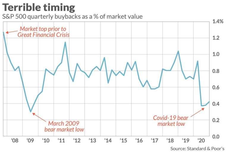 標普 500 庫藏股回購率變化 (圖: Marketwatch)