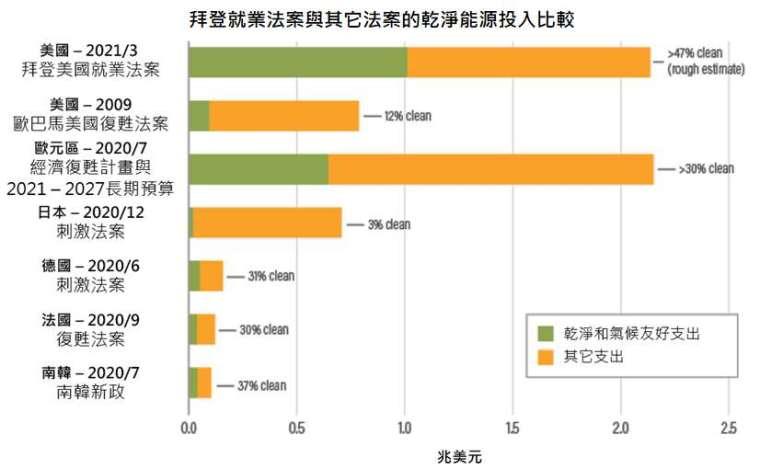 資料來源:World Resources Institute,「鉅亨買基金」整理,資料截至 2021/4/7。