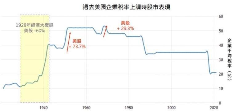 資料來源:Trading economics、Tax Policy Center,「鉅亨買基金」整理,資料截至 2021/4/8。股市表現採標普 500 價格指數年度報酬率,由於成立時間限制而不含股息、股利,期間各為 1928 – 1942、1949 – 1952、1967 - 1968。此資料僅為歷史數據模擬回測,不為未來投資獲利之保證,在不同指數走勢、比重與期間下,可能得到不同數據結果。