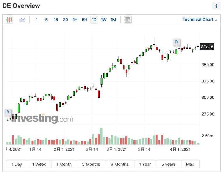 迪爾股價日線圖 (圖:Investing.com)