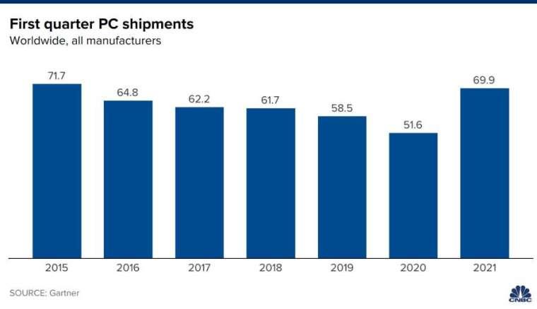 全球 PC 近年 Q1 出貨量。來源: CNBC