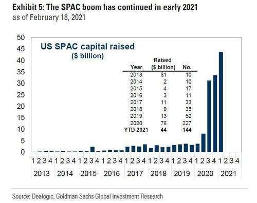 美國 SPAC 交易募資金額。來源: zerohedge、Dealogic、高盛全球投資研究