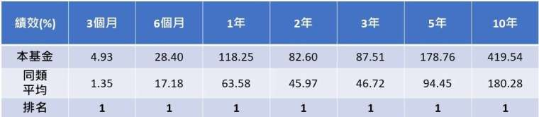 資料來源:晨星,截至 2021 年 3 月底,單位 %,美元計價,同類型為台灣核備之境外產業股票 - 消費品與服務類別 (共 7 檔)