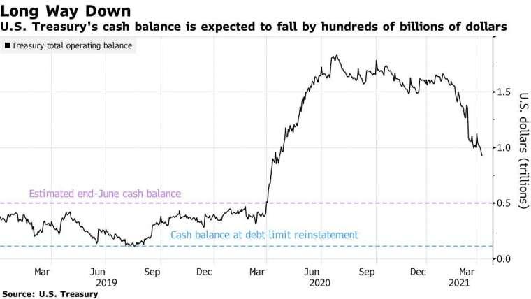 美國財政部現金餘額預計縮減(圖表取自彭博)