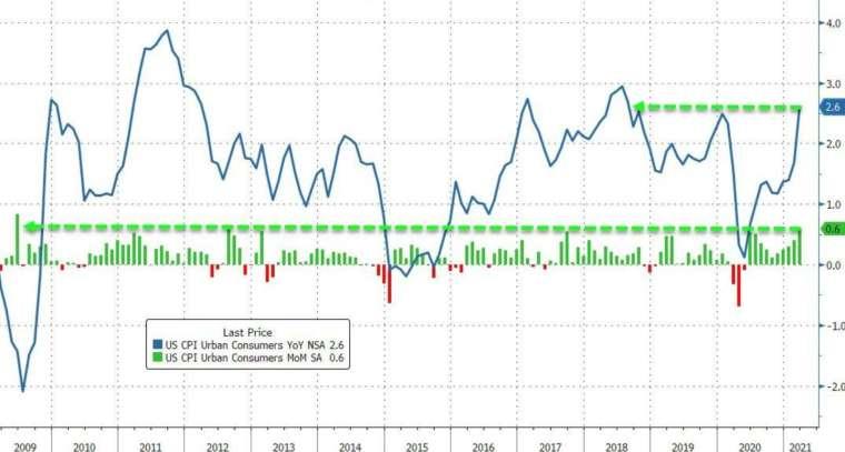 藍線:美國 CPI 年增率,綠線:美國 CPI 月增率 (圖:Zerohedge)