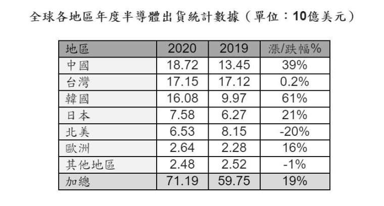 全球 2020 年半導體設備銷售額統計數據,單位 / 10 億美元。(擷取自 SEMI)