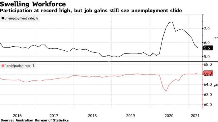 澳洲 3 月失業率降至 5.6%(圖片:彭博社)