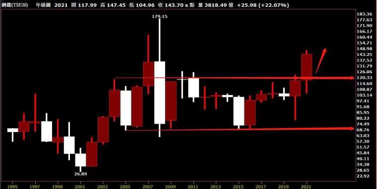 鋼鐵類股指數年線