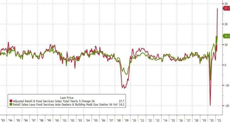 紅線:美國零售銷售年增率 (圖:Zerohedge)