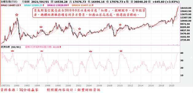 圖、台股指數月 K 線與景氣對策信後綜合分數走勢對照圖