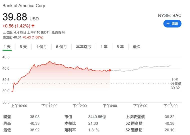 美銀周四盤前股價 (圖:Google)