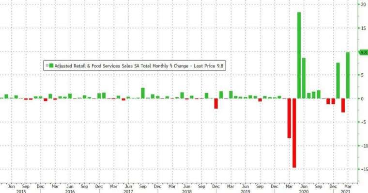 美國 3 月零售銷售月增幅暴增 9.8%,創去年 5 月以來最大 (圖:Zerohedge)