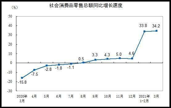 資料來源:中國統計局