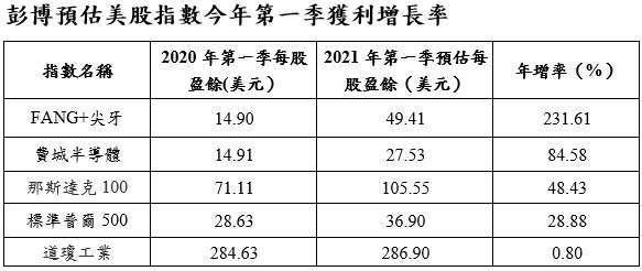 資料來源:彭博,2021/4/15。統一投信整理。