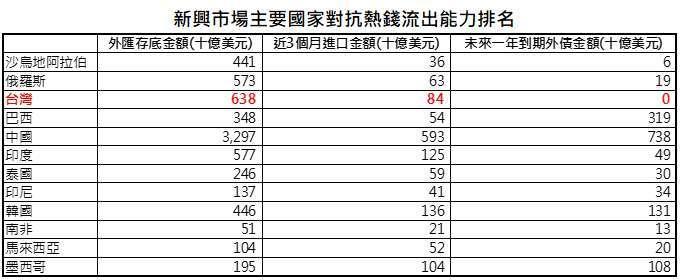 資料來源:Bloomberg、中華民國央行,「鉅亨買基金」整理,資料日期: 2021/4/14。此資料僅為歷史數據模擬回測,不為未來投資獲利之保證,在不同指數走勢、比重與期間下,可能得到不同數據結果。台灣外匯存底加計換匯交易與外幣拆款餘額。排序按照外匯存底可支付進口月份數高低。