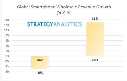 2021 年全球智慧型手機批發營收有年增 13%(圖片:Strategy Analytics)