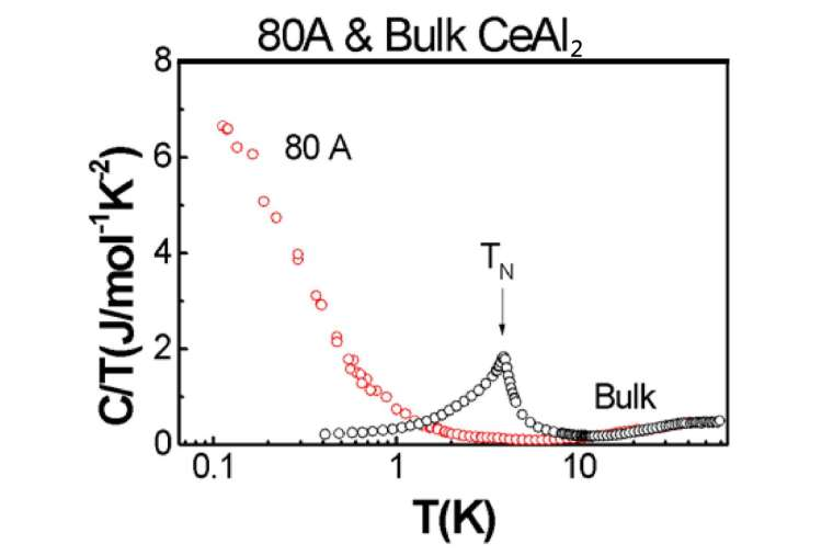二鋁化鈰 (CeAl2) 80 nm 奈米樣品的低溫比熱與塊材截然不同,凸顯了奈米科技的獨特性。 圖│陳洋元提供,取自 Size Dependence of Heavy Fermion Behavior in CeAl2