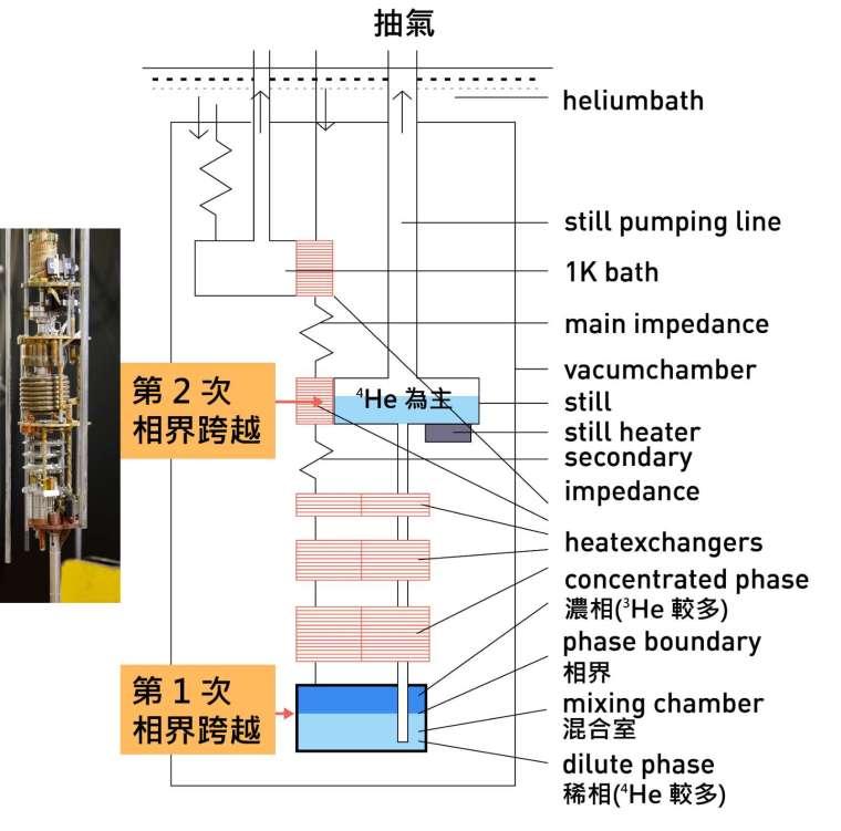 稀冷機的裝置示意圖: (1) mixing chamber 中有兩個不同 3HE 和 4HE 組成的液態相。 (2) 當對 still 抽氣時,mixing chamber 中濃相區 (深藍色區塊) 的 3HE 會被抽走,下層中稀相區 (淺藍色區塊) 中的 3HE 會穿越過兩相間的界面,補充上層濃相區被抽走的 3HE,此種類似蒸發的作用會帶走熱量。 (3) 3HE 再穿越至 still 區蒸發、將熱量帶走,而能降低溫度。 圖│研之有物、廖英凱 (資料來源│陳洋元)