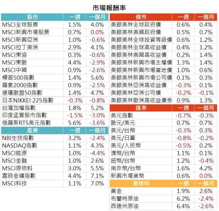 資料來源: Bloomberg,2021/4/19(圖中顯示數據為週漲跌幅結果, 資料截至 2021/4/16)