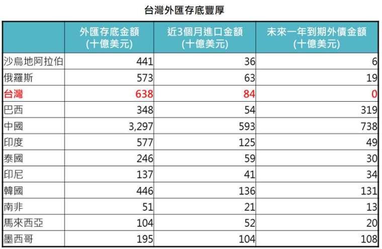 資料來源:Bloomberg、中華民國央行,「鉅亨買基金」整理,2021/4/14。