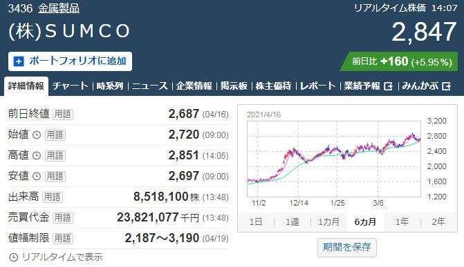 SUMCO 股價走勢日線圖 (圖片:日本雅虎)