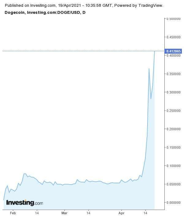 (圖表取自investing.com)