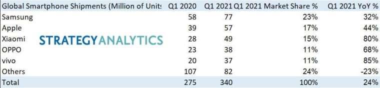 第一季智慧機出貨量排名 (圖片:businesswire)