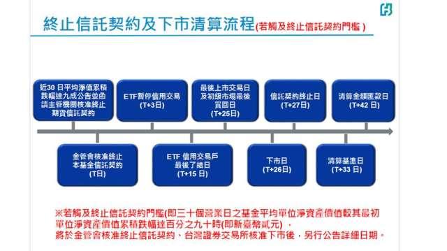 吸引超过50,000名股东!Fubon的VIX清算程序已经公开,预计市场将于5月底尽快结束| 台湾Anue Juheng股票新闻