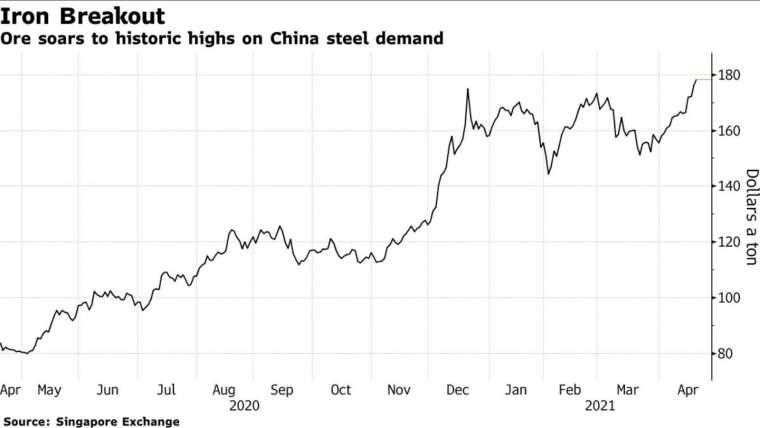 新加坡鐵礦砂期貨周一突破每噸 180 美元大關 (圖:Bloomberg)