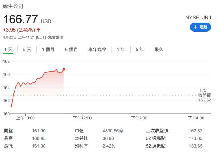 嬌生股價日線圖 (圖:Google)