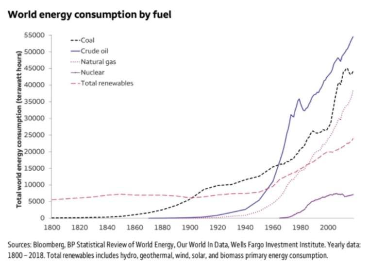 全球能源消耗仍以煤炭、石油和天然氣為大宗 (圖:MarketWatch)