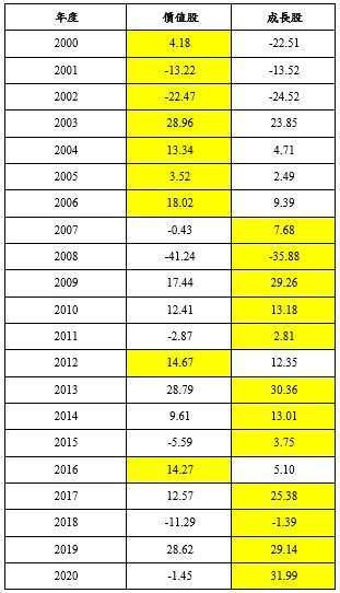 資料來源:彭博,單位:%。統一投信整理。當年度表現較優者,以黃底色標誌。