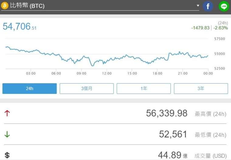 比特幣下跌 2.63%,暫報 54,706.51 美元 (圖片:鉅亨)