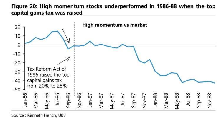1986到1988年間,美國調整長期資本利得稅前後的高動能股和大盤表現。來源:Bloomberg