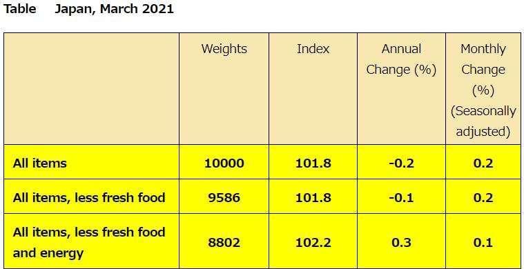 日本2021年3月CPI (圖片來源:日本總務省)