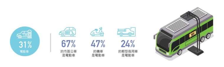 2040 年在路上跑的車輛有 31% 是電動車。