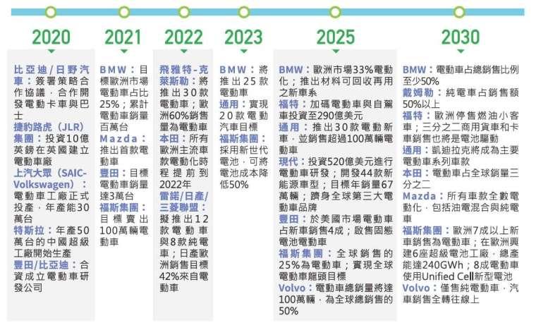 世界級大車廠的電動車策略與目標。