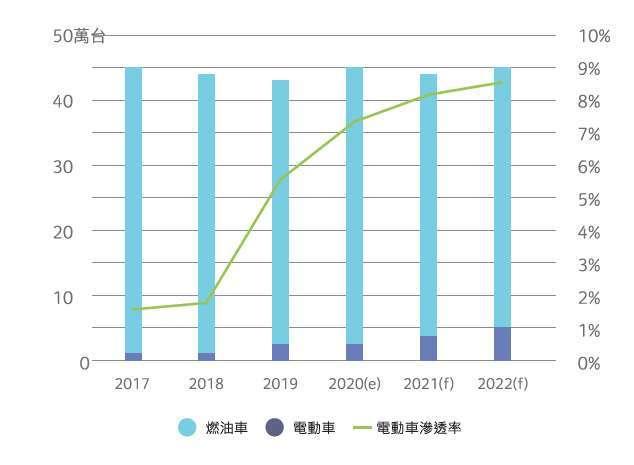 臺灣汽車整車銷量展望。