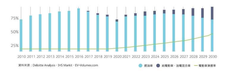 彭博新能源財經(BNEF)預估,到 2035 年,電動車銷量與燃油車將呈現黃金交叉。