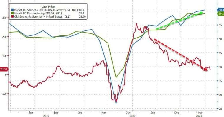 藍線:美服務業 PMI 初值,綠線:美製造業 PMI 初值,紅線:花旗驚奇指數 (圖:Zerohedge)