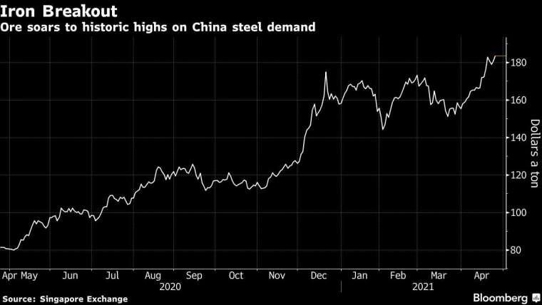 鐵礦砂價格走勢。來源: Bloomberg
