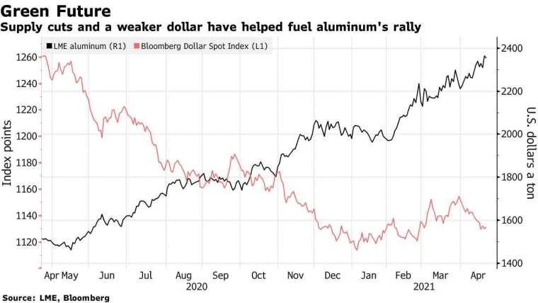 鋁價和美元走勢。來源: Bloomberg