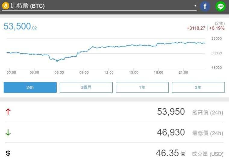 週一逢低買入的多頭蜂擁而入,比特幣重回 5.3 萬美元大關 (圖片:鉅亨網)