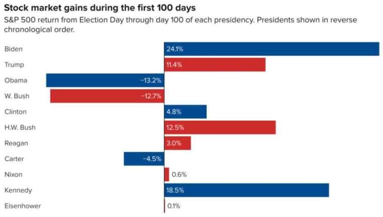 拜登上任 100 天 美股成績單輕鬆超越前任 (圖片:翻攝 CNBC)