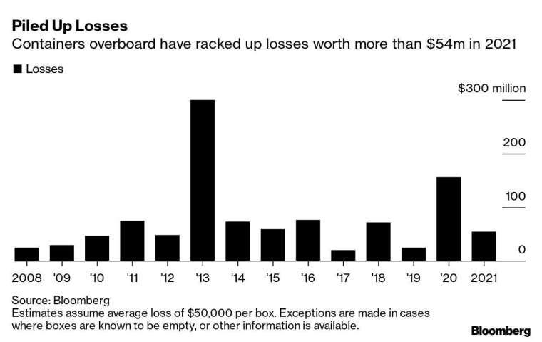 近年來貨櫃掉海損失規模 (圖: Bloombeg)