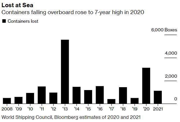 近年來貨櫃落海數量 (圖: Bloomberg)