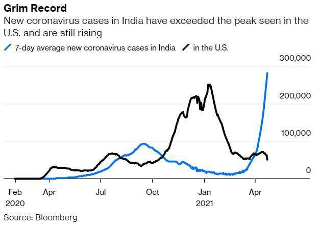 印度 (藍線) 與美國 (黑線) 單日新確診人數走勢 (圖: Bloomberg)