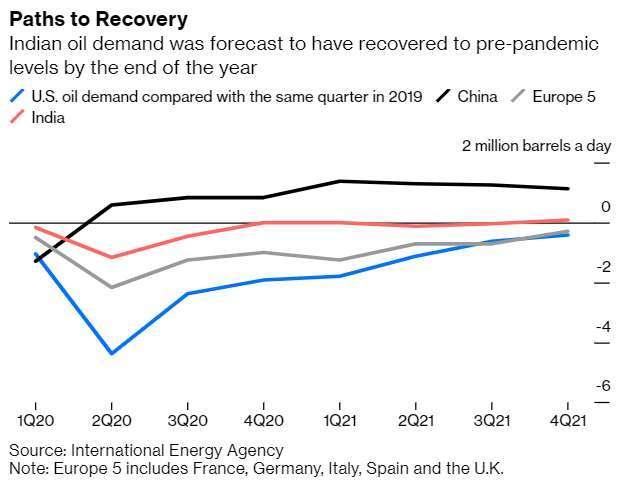 美國、中國、印度、歐洲 5 國單日原油需求 (圖: Bloomberg)
