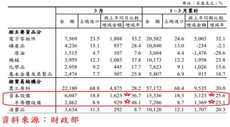 表、臺灣進口貨品結構統計表